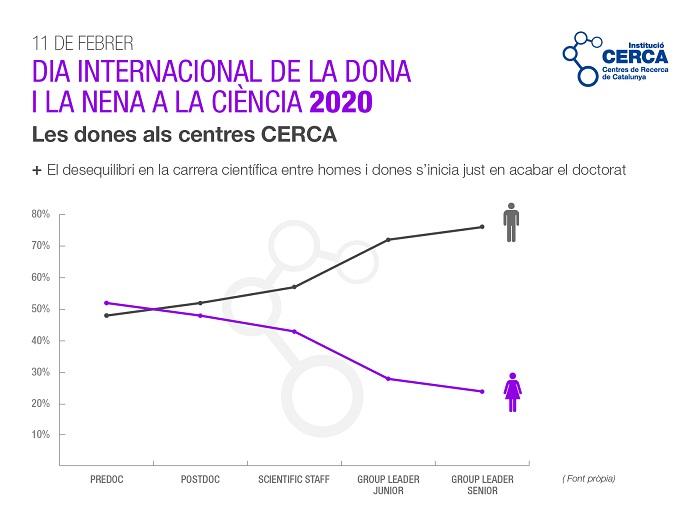 Dia Internacional de la Dona i la Nena en la Ciència 2020